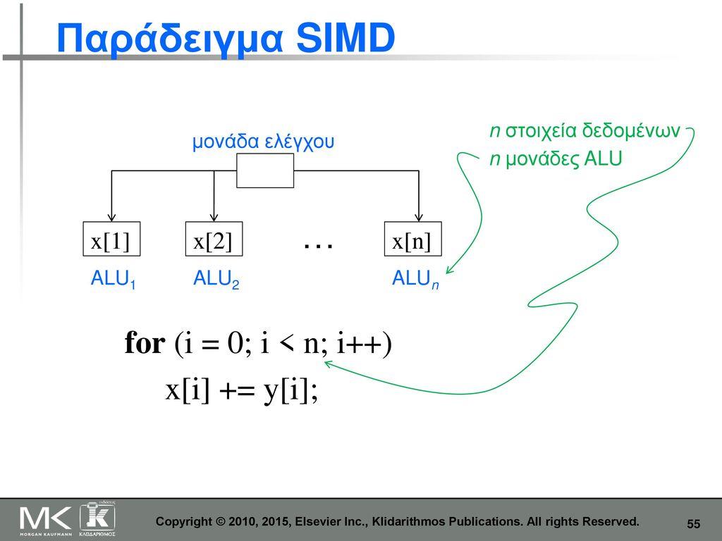 Παράδειγμα SIMD … for (i = 0; i < n; i++) x[i] += y[i]; x[1] x[2]